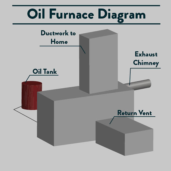 oil Furnace diagram outside