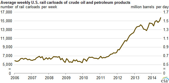 ... Average weekly U.S. rail carloads of crude oil and petroleum products - by U.S. Energy Information