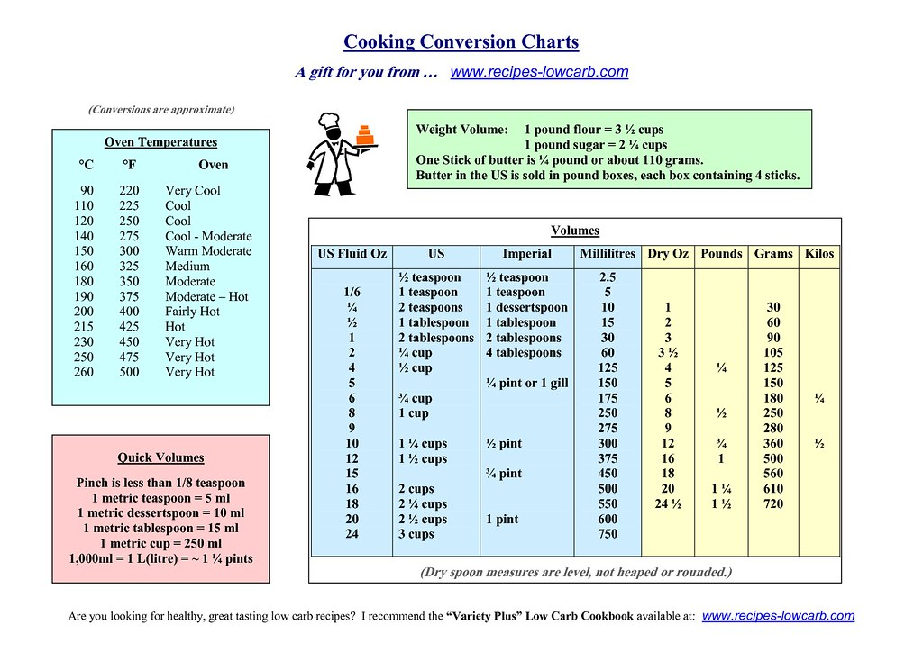 Cooking Conversion Chart Credits Recipes Lowcard Flickr