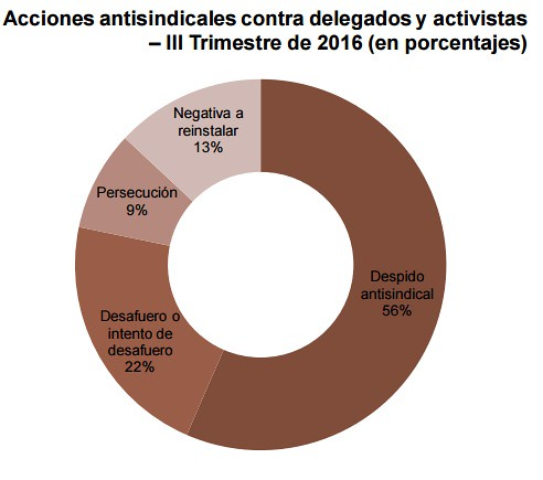 Práctica antisindical