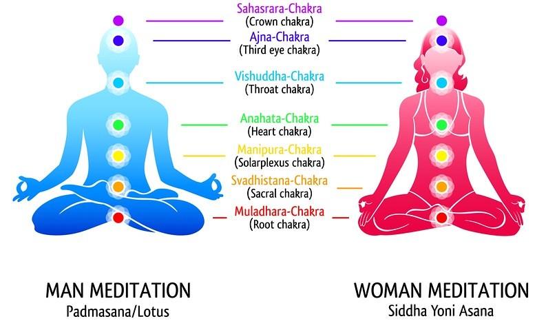 30563334764_bfa67489da_b yoga chakras diagram meditation position for man and woman flickr