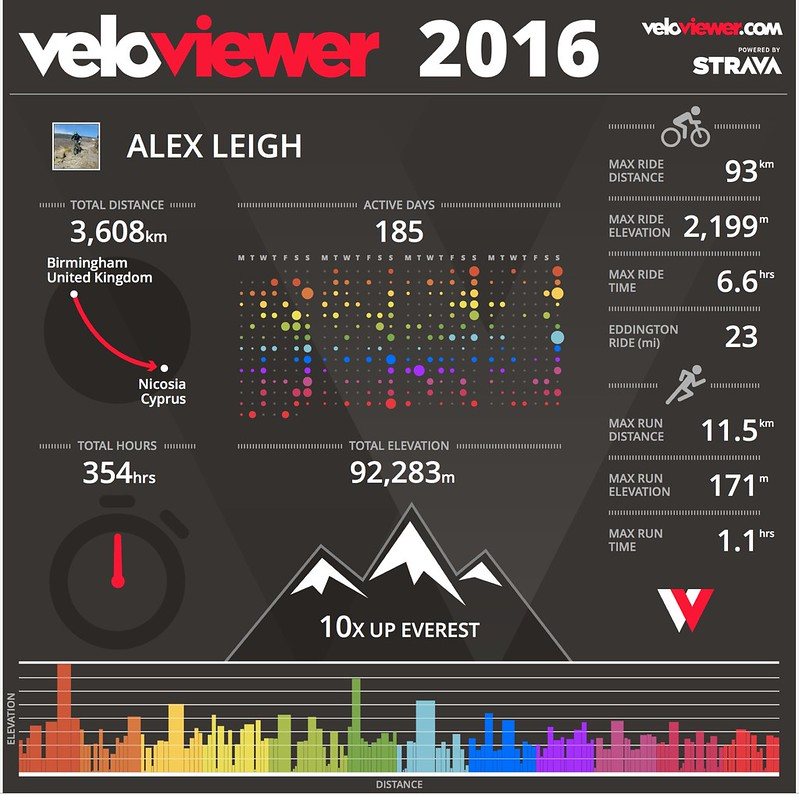 Riding / Running stats from 2016