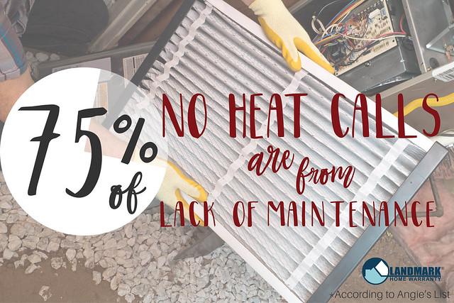 75% of no heat calls