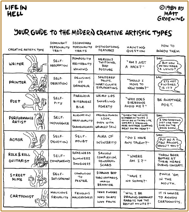 Matt Groening Life In Hell