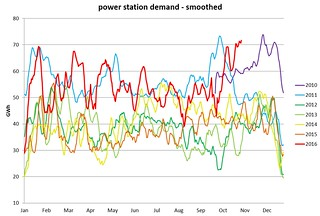 UK power station gas demand 3nov2016 | by mikepepler