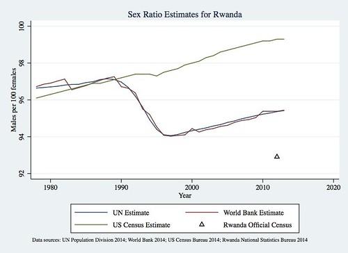 Sex ratio estimates for Rwanda