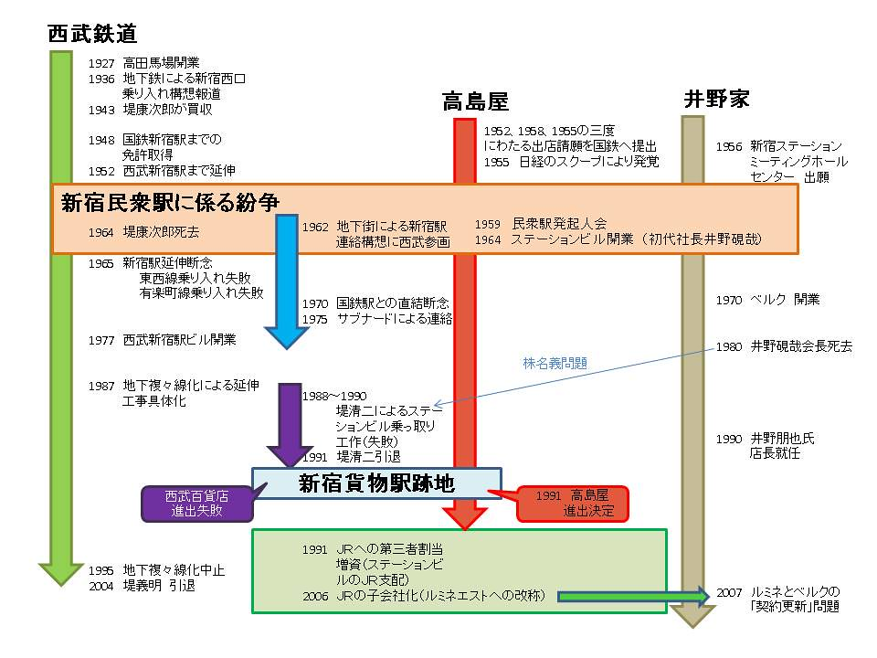西武新宿線 国鉄新宿駅乗り入れ計画 (91)