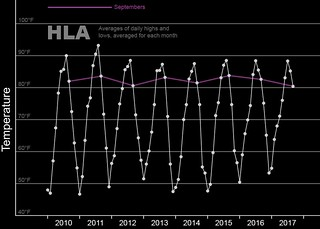 September's HLA, 2010-7 | by Wil C. Fry