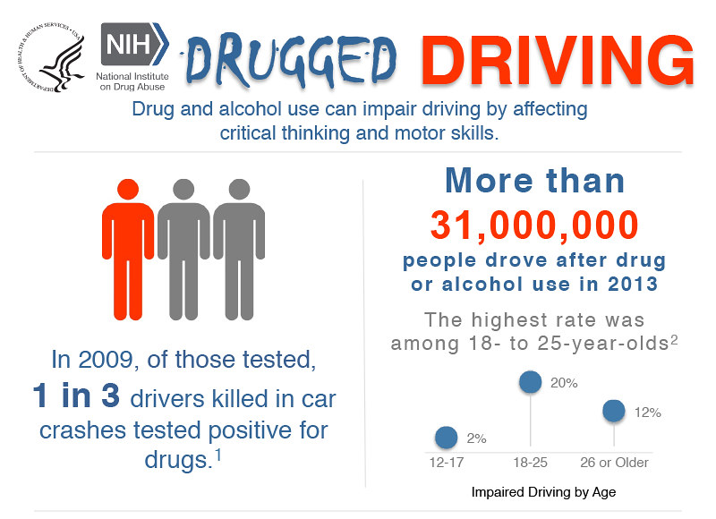Medication Chart Template: Drugged Driving Infographic | Text Description of Infographiu2026 | Flickr,Chart