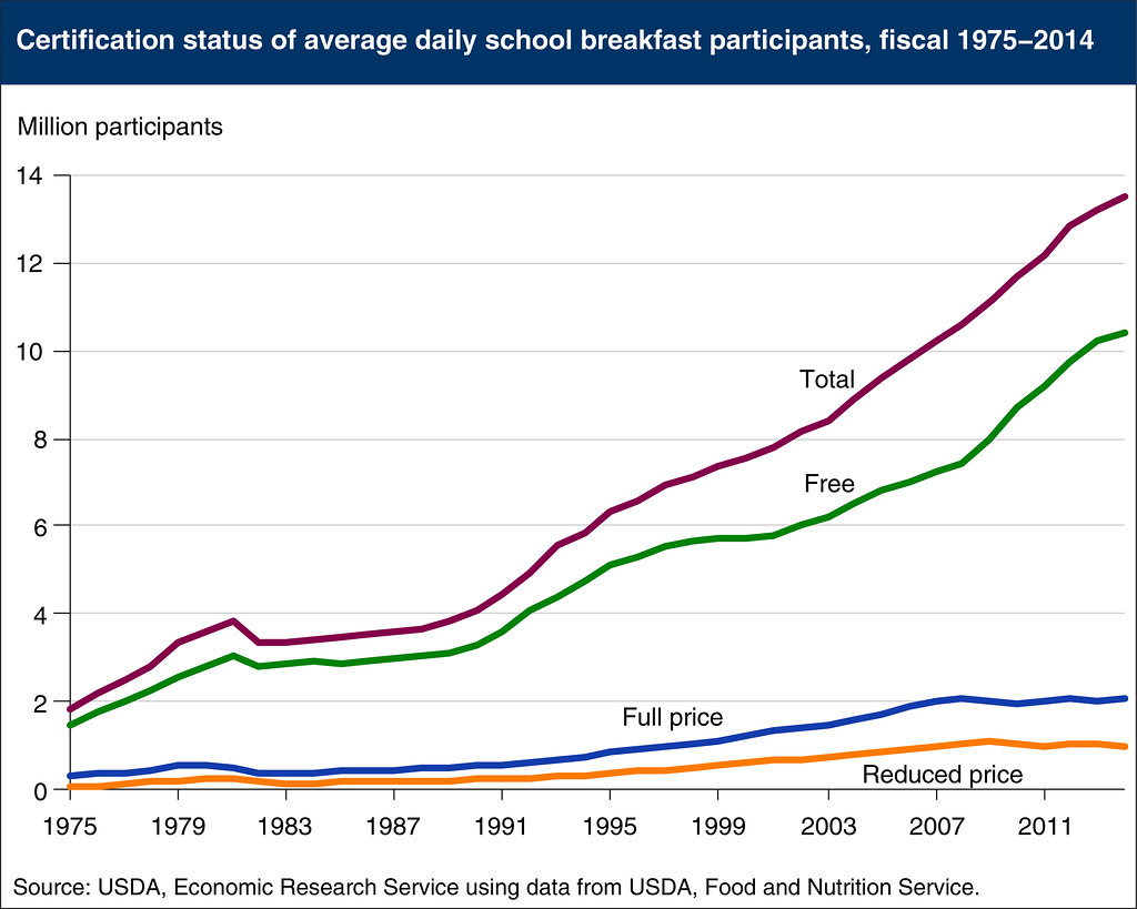 A Plot Diagram: Average Daily School Breakfast Participants 1975-2014 chau2026 | Flickr,Chart