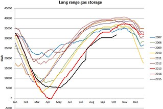 UK long range gas storage 16 Oct 2015 | by mikepepler
