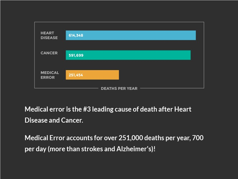 Image result for medical errors deaths