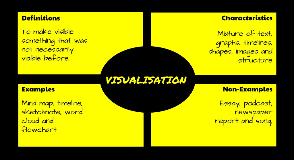 Flow Chart Word: Visualisation Frayer Model | Create with Google Drawings Foru2026 | Flickr,Chart