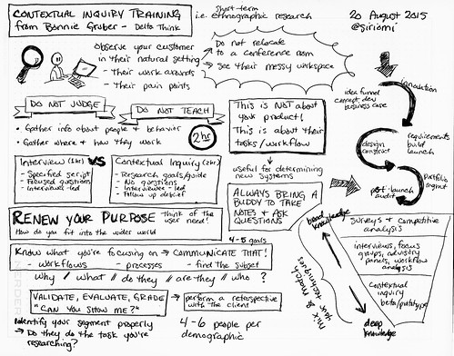 Contextual Inquiry training @OCLC @b_gruber @DeltaThink #sketchnotes | by Siriomi