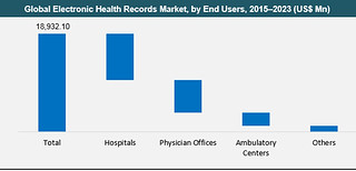 Global Market Study on Electronic Health Records Market | by garyp.smith