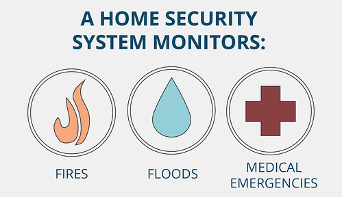 a home security system monitors