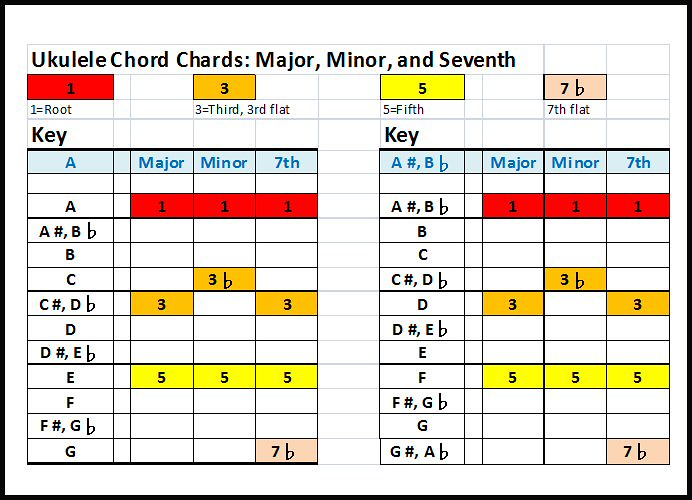 Chord Chart B: UkeAAsh | A and A# ukulele chords: Ukulele chord chart for 1u2026 | Flickr,Chart