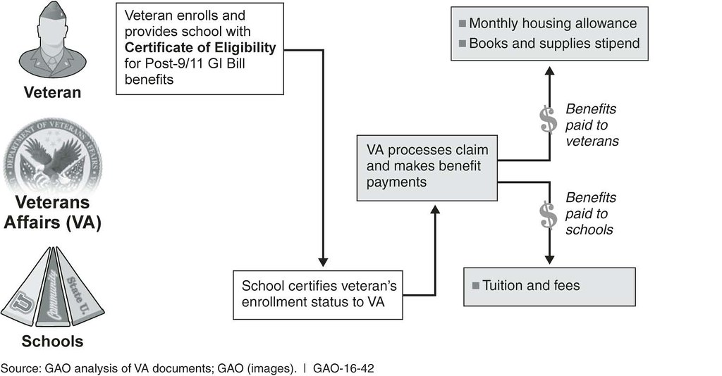 eligibility payment and billing procedres Eligibility, payment, and billing procedures priscilla garcia hcr/220 june 28, 2013 luci shipley eligibility, payment, and billing procedures there are many steps that are taken in order to make sure the eligibility of a patient is verified.