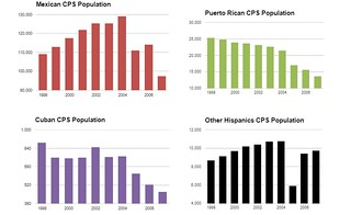 HIspanic breakdown by individual race | by B.G.Carter