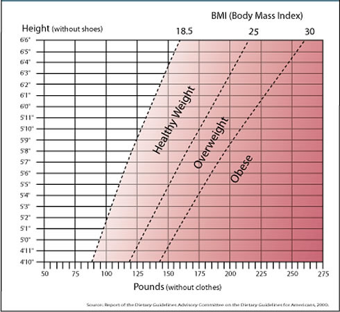 Normal Body Weight Chart: bmi | HealthAliciousNess | Flickr,Chart