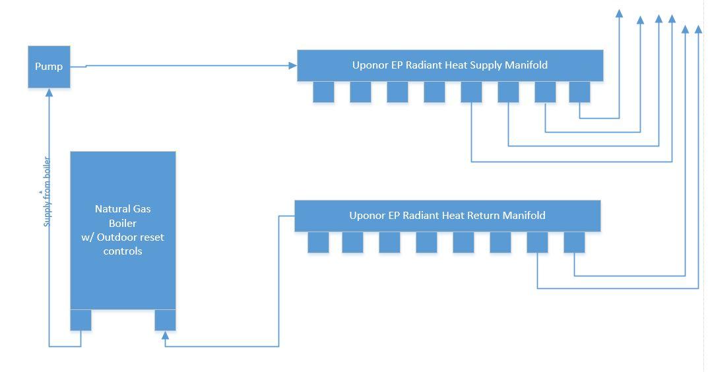 Primary & Secondary boiler loop question - GreenBuildingTalk ...