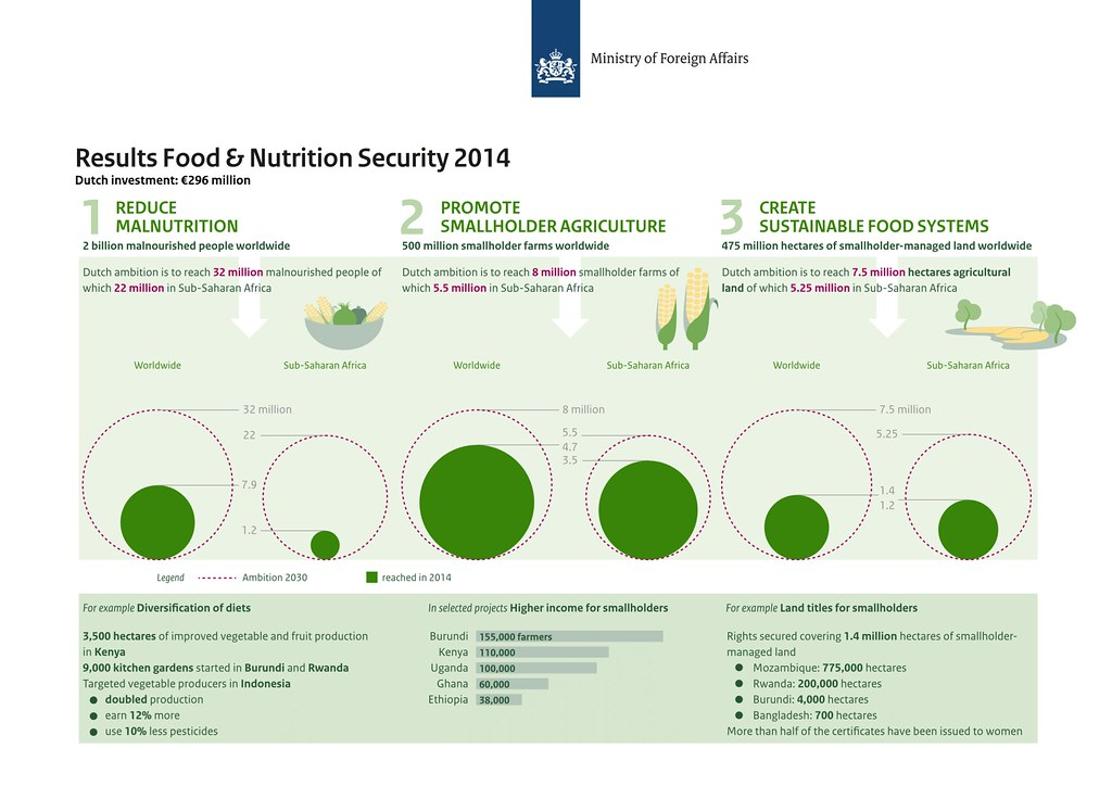 Results Food Nutrition Security 2014 Ministerie Van Buitenlandse