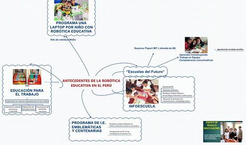 Organizadores de Robótica Educativa