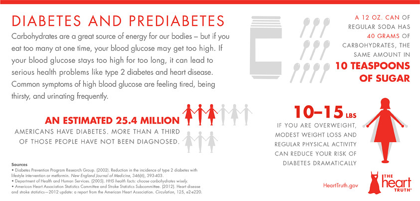 Blood Glucose Levels Chart: Heart Disease Risk Factor Infographics - Diabetes and Predu2026 | Flickr,Chart