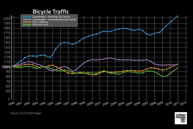 Bicycle Traffic Growth in Copenhagen