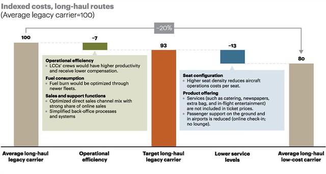 Les compagnies low cost 20% moins chères que les historiques