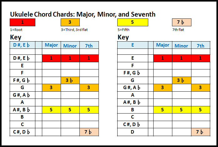 Ukedshpe D And E Ukulele Chords Ukulele Chord Chart For Flickr