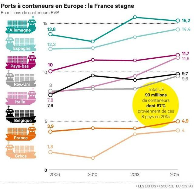 Ports à conteneurs en Europe : la France stagne