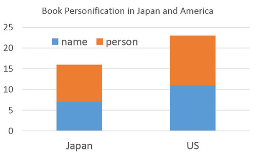Book Personification in Japan and America | by timtak