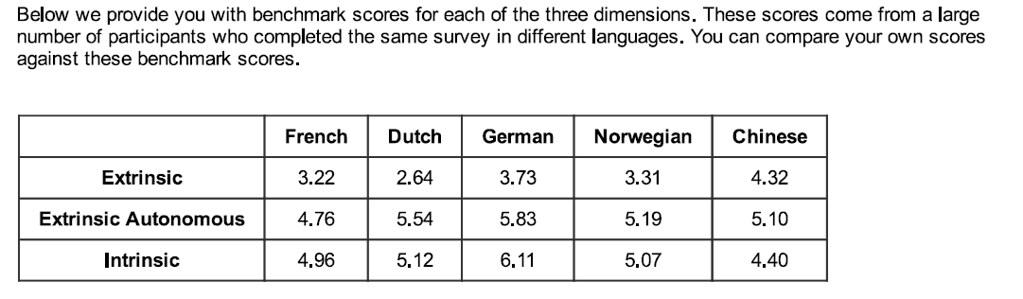 中国人的内因(譬如兴趣)最低,外因(譬如求表扬)则最高。