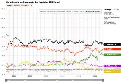 Umfrage barometer die sonntagsfrage spiegel online na for Spiegel nachrichten