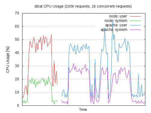 CPU Usage: node.js vs Apache/PHP in ApacheBench test - 100k requests, 1k concurrent requests | by Maciej Zgadzaj