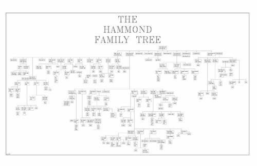 hammond family tree