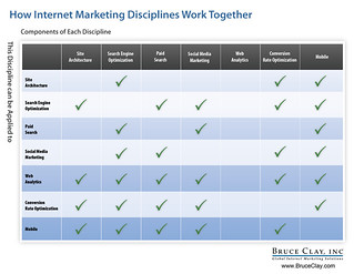 How Internet Marketing Disciplines Work Together | by Bruce Clay, Inc