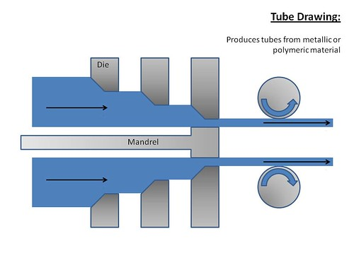 Tube Drawing This Resource Is A Diagram Of A Process