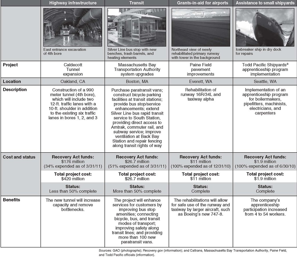 Addition Chart To 100: Figure 3: Examples of Recovery Act Transportation Projectsu2026 | Flickr,Chart