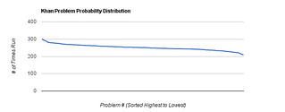 Khan Problem Probability Distribution | by John Resig