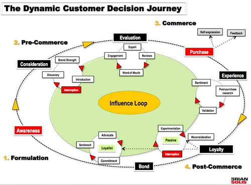 The Customer Journey (The Decision Ellipse) aka The New Funnel | by b_d_solis
