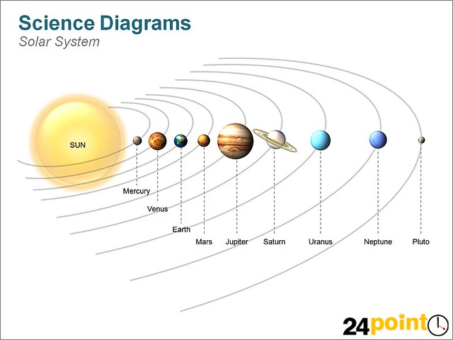 Label the Solar System Diagram (page 2) - Pics about space