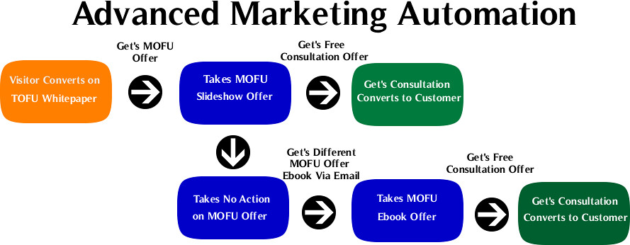 Flow Chart Examples: Advanced-Marketing-Automation | Please attribute credit to tu2026 | Flickr,Chart