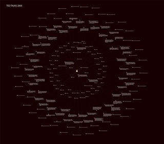 Graph visualisation of all Ted Talks in 2005 | by New Chemical History