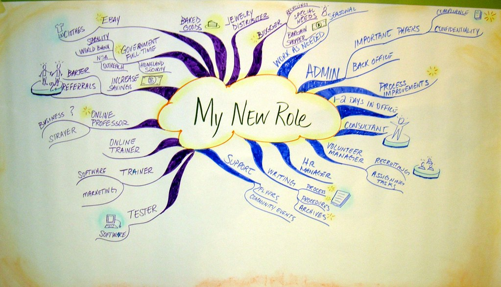 Mind Mapping Exercise for Client | This is an example of ...