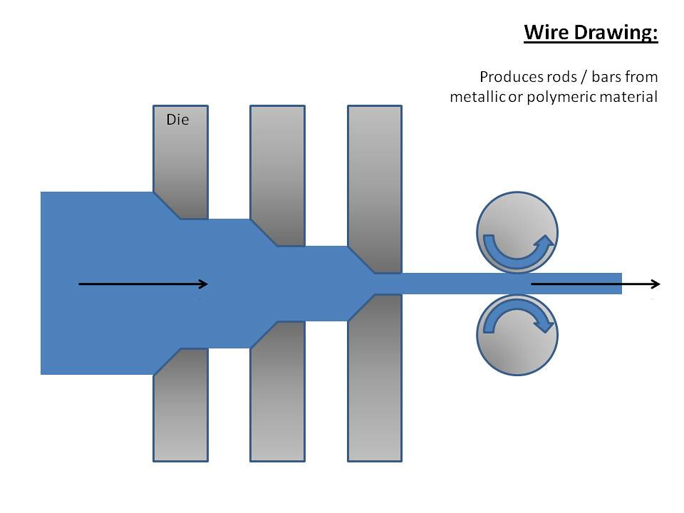 Wire drawing | This resource is a diagram of the wire drawin… | Flickr