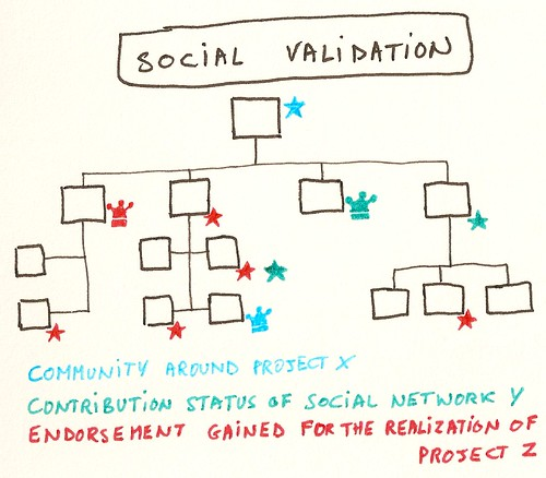 Social Validation | by Luc Galoppin