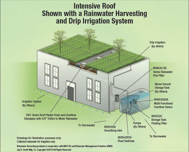 Photo for Rain harvesting system design