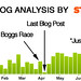 Blog Analysis by Strava